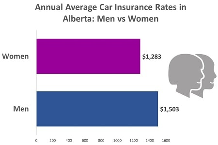 car-insurance-rates-in-alberta-for-men-and-women