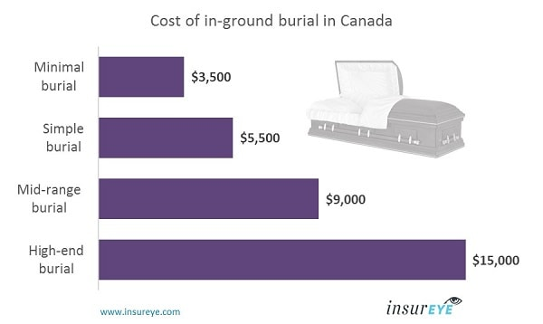 funeral insurance quote nova scotia burial