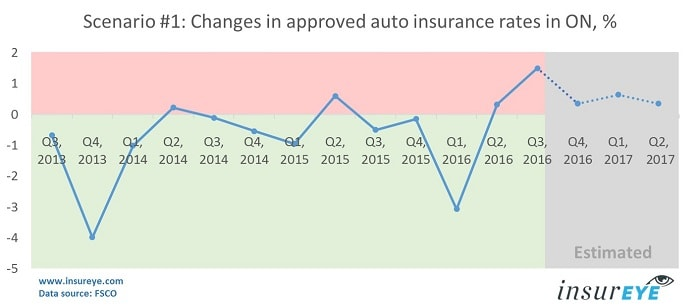 car-insurance-rates-ontario-estimation-for-2017-min