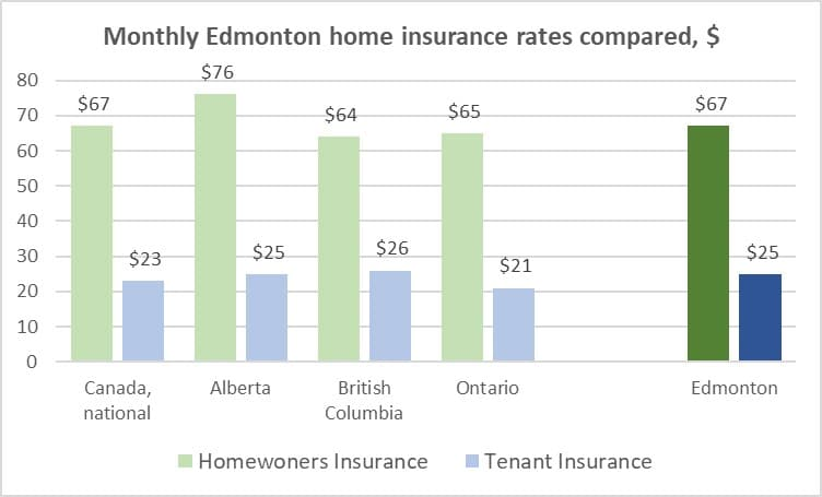 Average Edmonton Homeowners Insurance Rate Is 67 Month